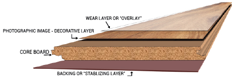 Laminate flooring is made from composite wood pressed together at high  temperatures. The image of hardwood is then placed over the composite wood,  ...